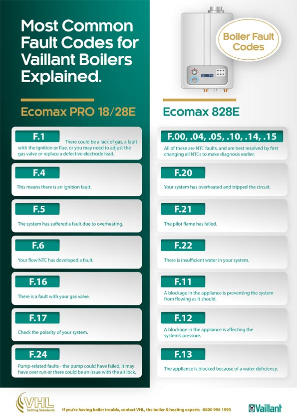 Vaillant Boiler Error Codes Explained [Infographic] - VHL