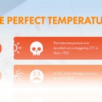 The Perfect Temperature [infographic]