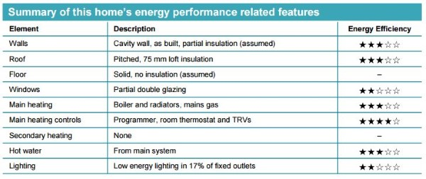 EPC summary of performance related features