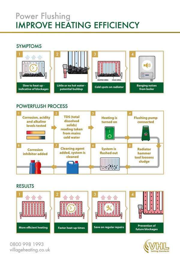 Power Flushing infographic