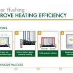 Improve your heating with a power flush [infographic]