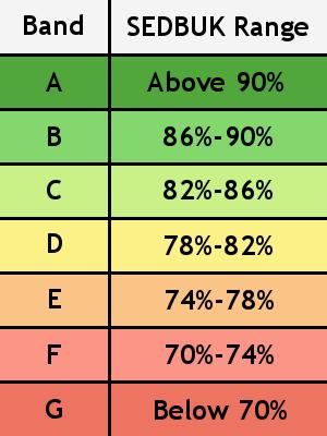SEDBUK ratings
