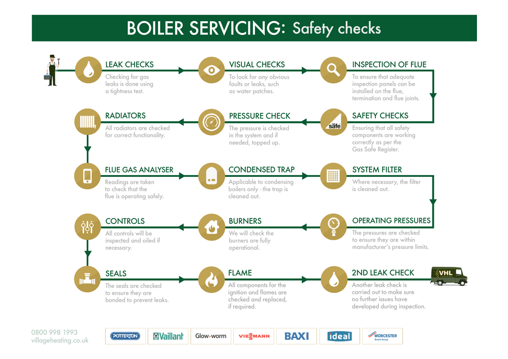 Thumbnail for boiler servicing step by step guide
