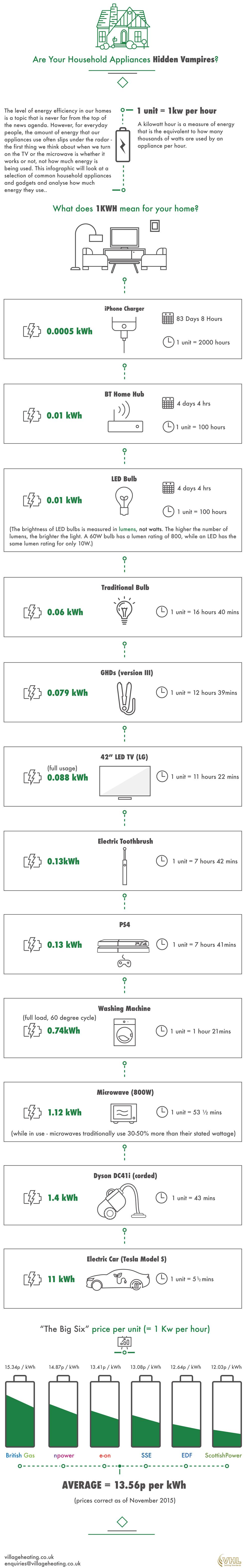 Infographic for household energy vampires