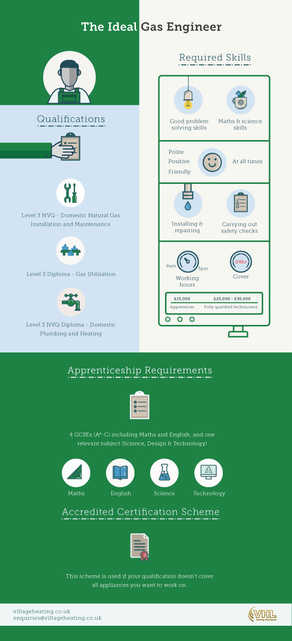 Apprentice Gas Engineer infographic